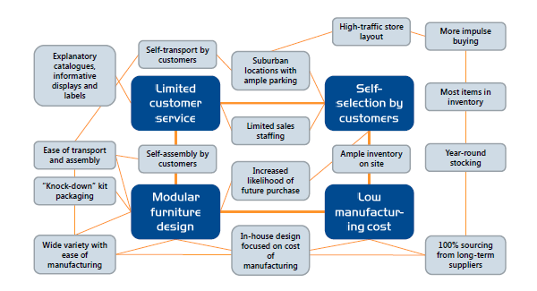 ikea process selection Summarizing ikea marketing entry strategy in china is a gradual process ikea should firstly select the market  41 market selection of ikea in china.