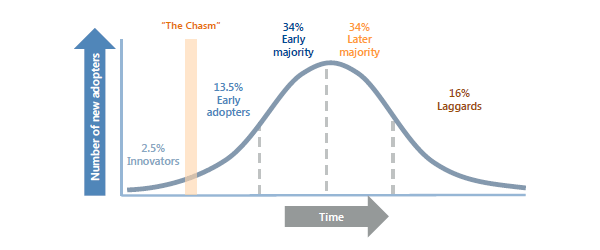 Rogers innovation adoption curve: Innovators, early adopters, majority, laggards