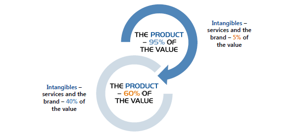 Improving the customer value proposition