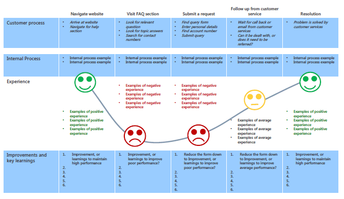 A performance and improvement map resulting from a customer journey map