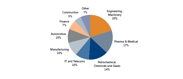 Types of market research in China by industry vertical