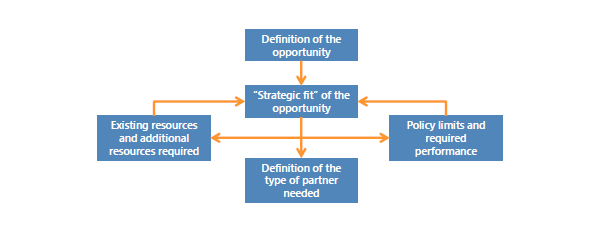 Profiling the Required Partner