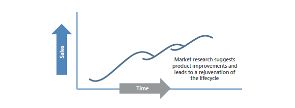 Using market research to generate product innovations