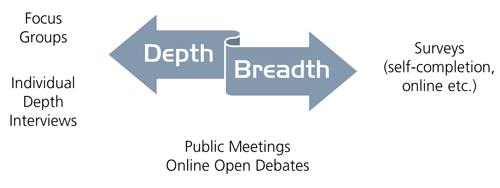 Stakeholder research: Approaches to consultation: Depth vs. Breadth