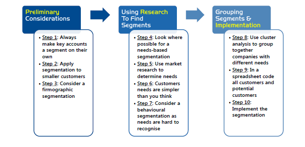 10 Stages To Market Segmentation Research