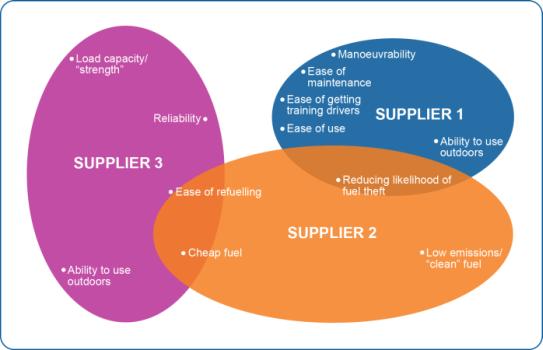 Correspondence Analysis / Brand Map Example