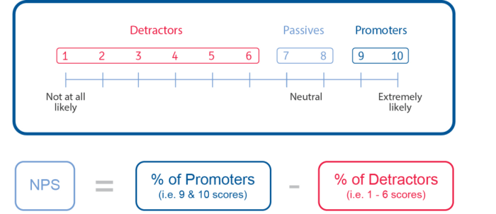 Net Promoter Score Calculation - Promoters, detractors and neutrals