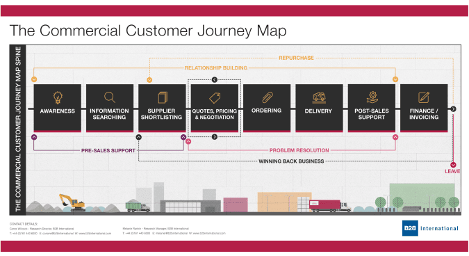B2B Customer Journey Mapping: Examples from b2b markets