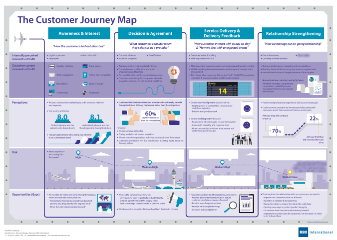 Mapping The Customer Journey B2B Customer Journey Mapping: Examples from b2b markets Mapping The Customer Journey