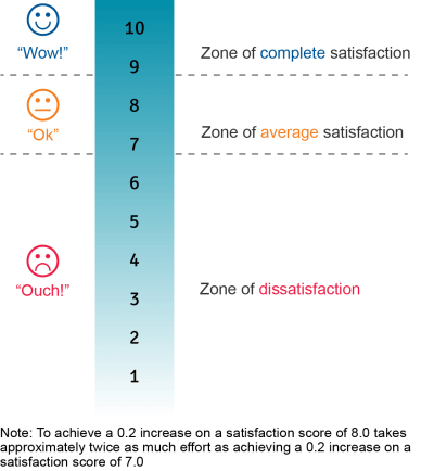 The Zones of Customer Satisfaction