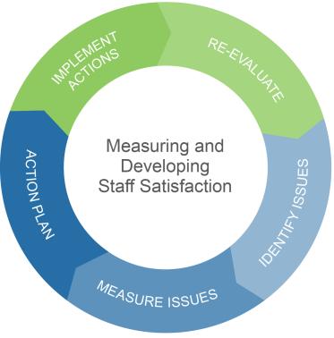 Measuring Staff Satisfaction