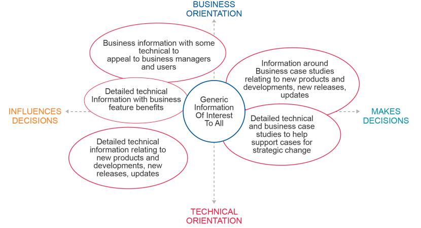 Market research analysis: Communication needs framework