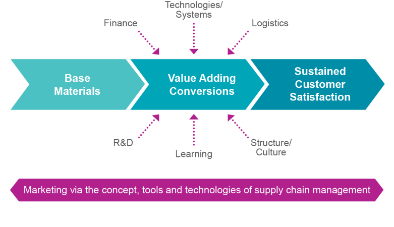 Marketing via the tools and techniques of supply chain management