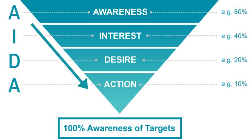 AIDA: Awareness, interest, desire, action | B2B advertising