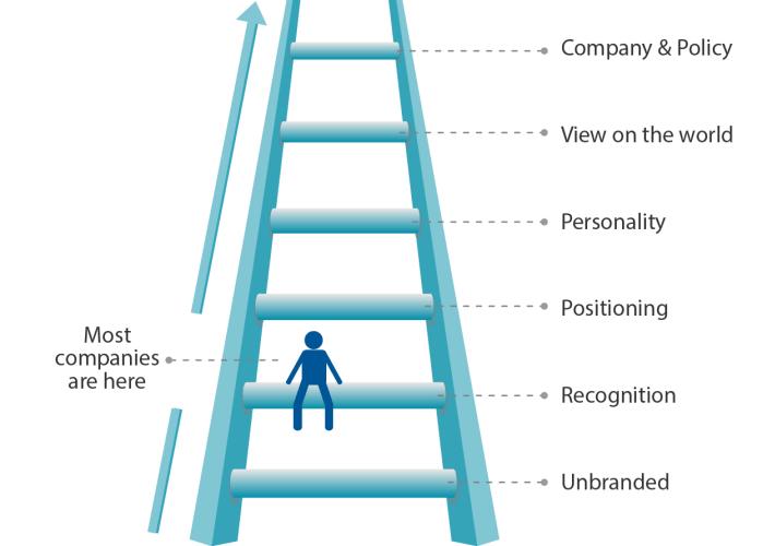 B2B Branding Ladder