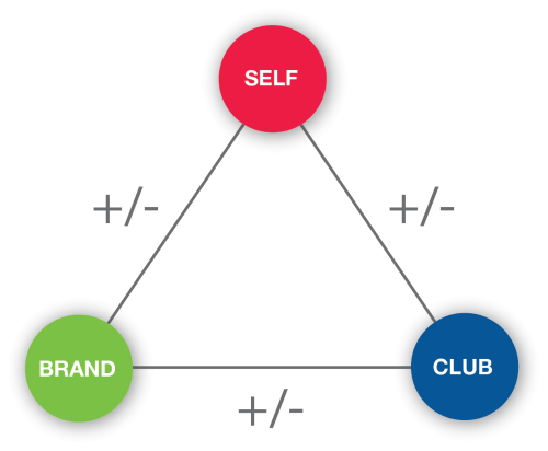 How to Measure Sponsorship Effectiveness and ROI - Heider's Theory of Attribution