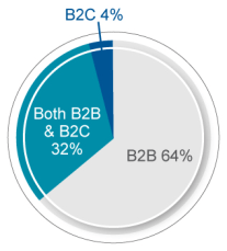 B2B Marketers Survey Respondent Breakdown