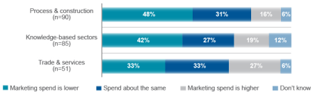 B2B Marketers Spend