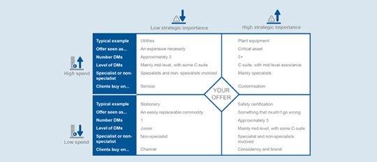 Decision Making Unit Frameworks
