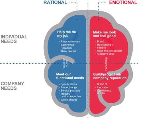 Rational Needs vs Emotional Needs