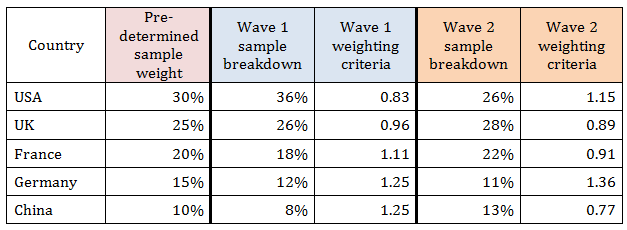 Weighting Criteria Used in Market Research