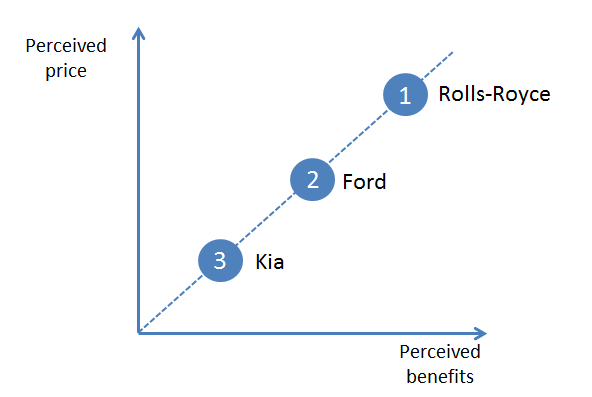Value Equivalence Line - Car Brands