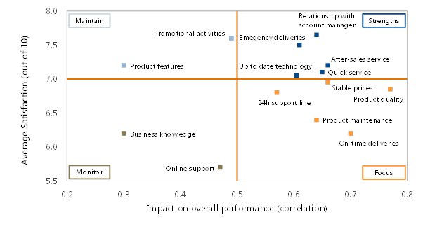 Testing Brand Performance