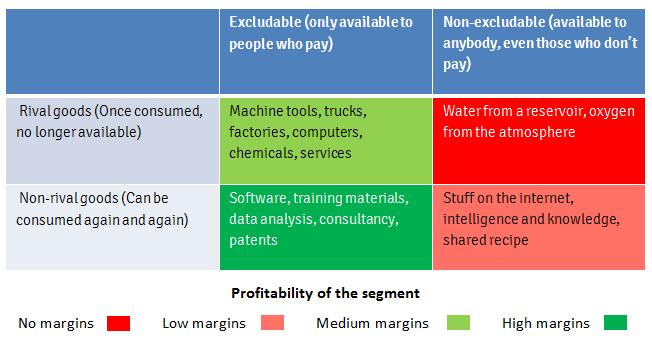 Rival goods and non-rival goods profitability matrix