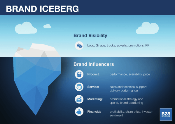 The Brand Iceberg: The Importance of Brand Influencers