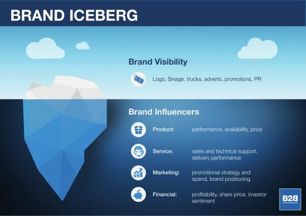 Brand iceberg