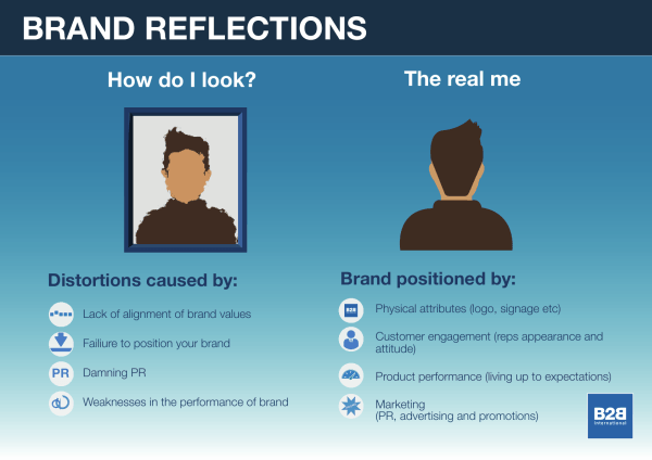 The Brand Mirror: How Do You Really Look to the Outside World?