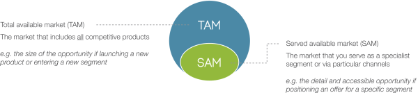 market sizing: total available market (TAM) and served available market (SAM)