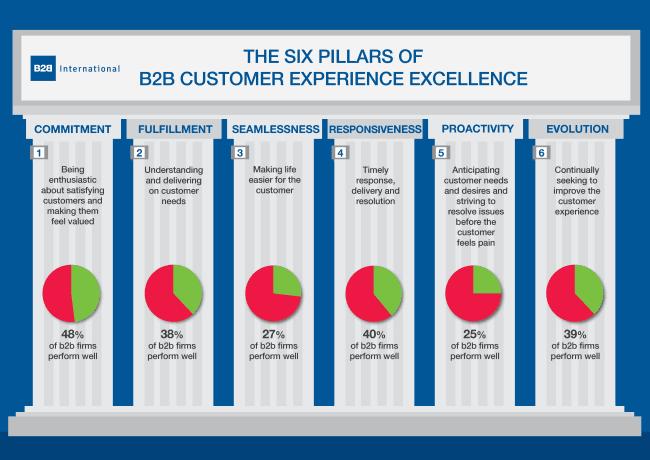 B2B cx excellence