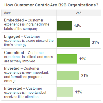 B2B customer experience: 6 secrets of success