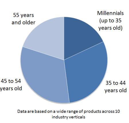 millennials-chart