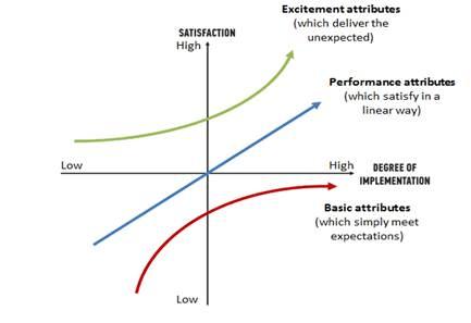 The Kano Framework