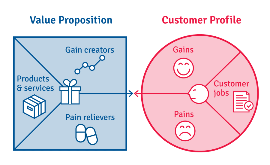 providing value proposition to customers a Why you should care 1 value is a virtuous cycle if you focus on providing value to customers, your products will get better and you will earn even more satisfied customers.