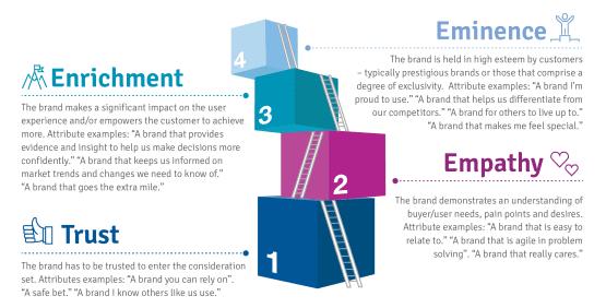 emotional engagement ladder