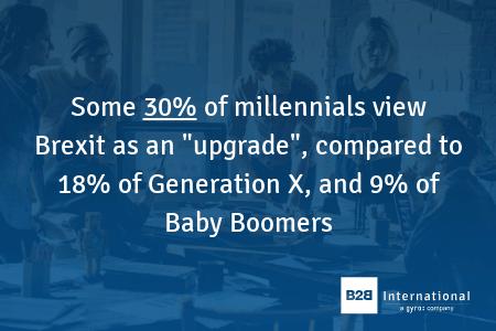 30% of millennials view Brexit as an upgrade